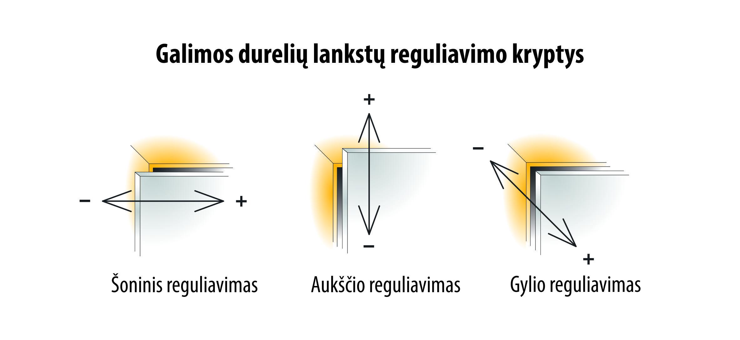 lankstų reguliavimo kryptys